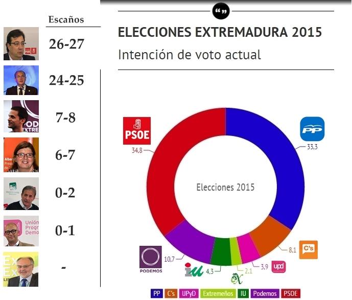 PSOE o PP estarían obligados a pactar para gobernar Extremadura