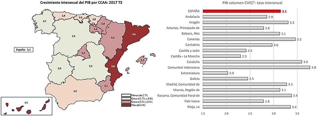Extremadura vuelve a ser la que menos crece en PIB