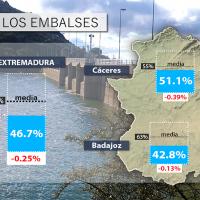 Extremadura sigue perdiendo agua: embalses al 46.7% esta semana