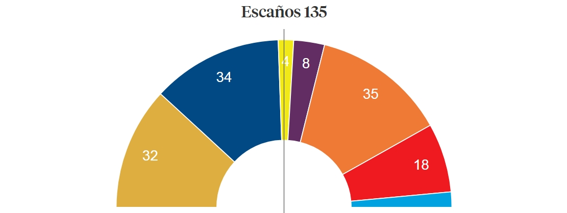 Resultados con la mitad de los votos escrutado
