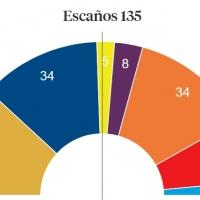 Resultados con el 21.05% escrutado