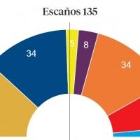 Resultados con el 30.54% escrutado