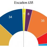 Resultados con la mitad de los votos escrutados