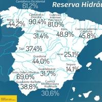 Las reservas de agua en España suben levemente al 38,1% con las últimas lluvias