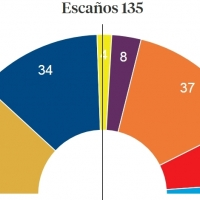 El independentismo mantiene su mayoría en el Parlament