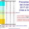 AEMET pronostica una primavera más cálida y seca de lo normal