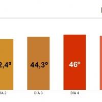 Badajoz, cuarto día consecutivo como ciudad más calurosa de España