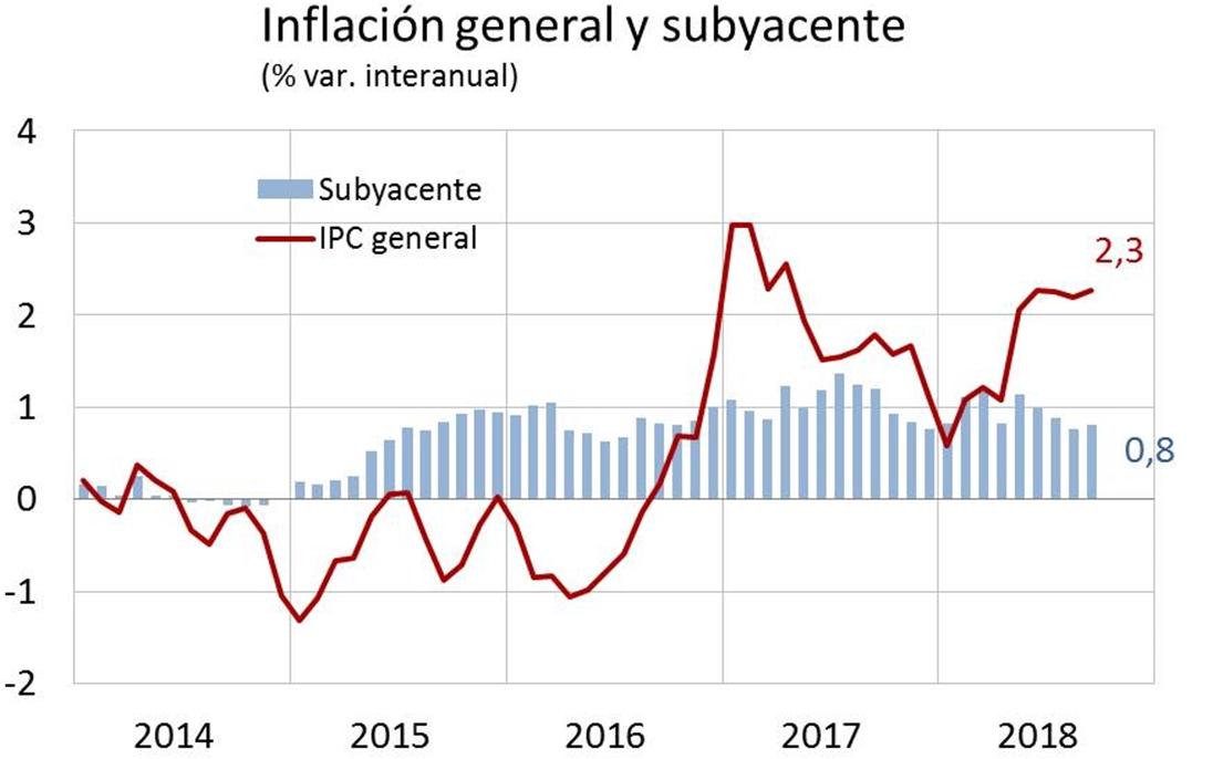 Los precios suben en Extremadura el doble que en el conjunto de España