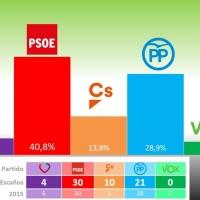 ENCUESTA: Según el PSOE 4 de cada 10 extremeños les votarán
