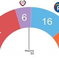 El PSOE ganaría ampliamente y Vara podría seguir gobernando