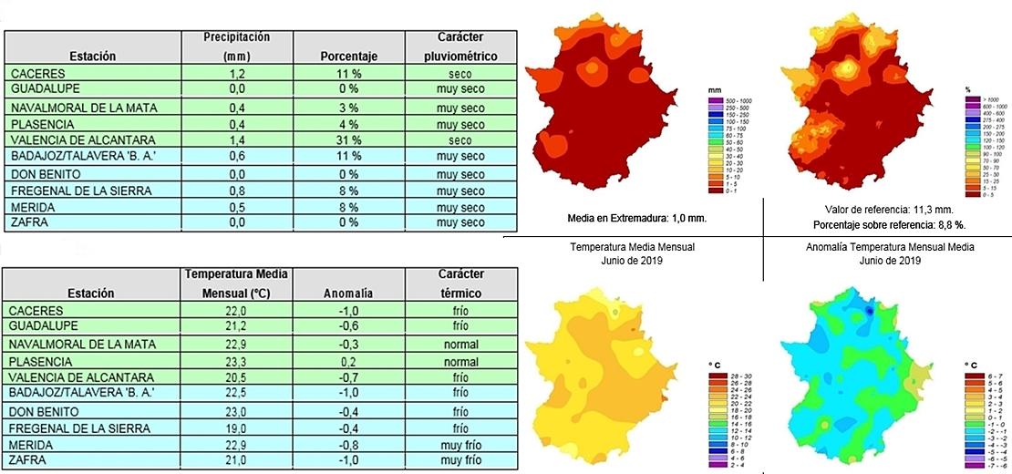 Junio fue muy seco y muy frio en Extremadura ¿Cómo será julio?