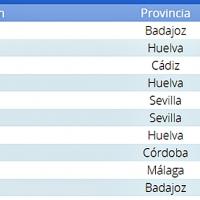 Badajoz bate el record histórico de temperatura máxima en octubre