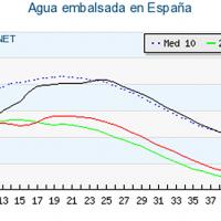 Por fin aumenta la reserva hidráulica en España