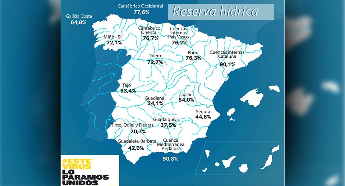 La reserva hídrica española pierde casi otro 2% de su capacidad en la última semana