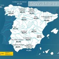 La reserva de agua española aumenta tras meses de bajada constante