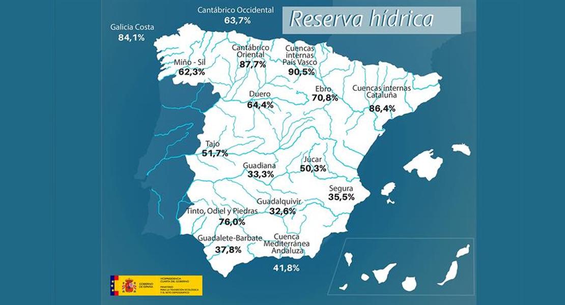 La reserva de agua en el Guadiana y el Tajo aumenta una semana más